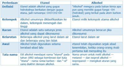 Perbedaan Antara Etanol dan Alkohol