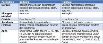 Perbedaan Reduksi dan Oksidasi