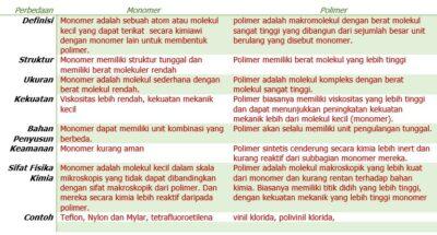 Perbedaan Antara Monomer dan Polimer