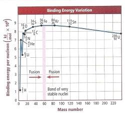 grafik energi ikat