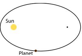 Hukum Pertama Kepler