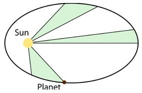 Hukum kedua Kepler