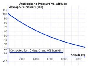 Pengaruh ketinggian terhadap tekanan atmosfer
