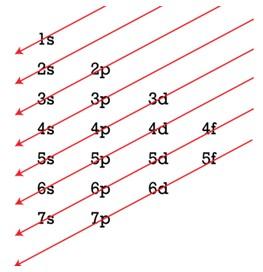 diagram aturan pengisian elektron prinsip aufbau