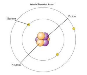Model Struktur Atom