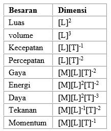 Pengertian Dimensi Dalam Fisika Fisika Usaha321