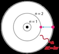 model atom hidrogen Bohr