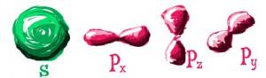 Bentuk Orbital Subkulit S dan P