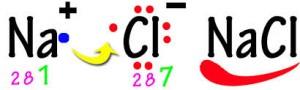 Mekanisme ikatan ion natrium dan ion klorida