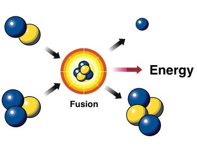 Pengertian Fusi nuklir