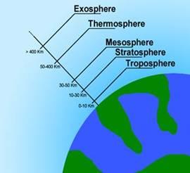 temperatur atmosfer