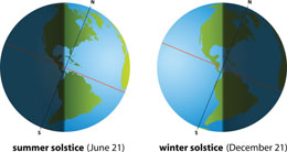 Solstice Juni - Desember