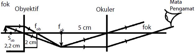 Soal Dan Pembahasan Alat Optik Soal Usaha321 Net