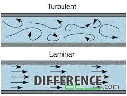 Perbedaan Aliran Laminer dan turbulen