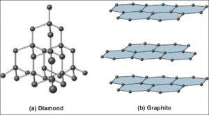 Perbedaan antara Berlian dan grafit