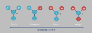 kecendrungan Stabilitas Karbokation