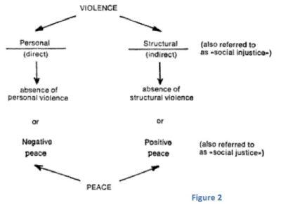 Kekerasan Langsung dan Kekerasan Tidak Langsung