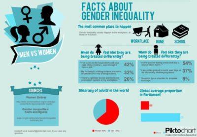 Ketidakadilan Gender
