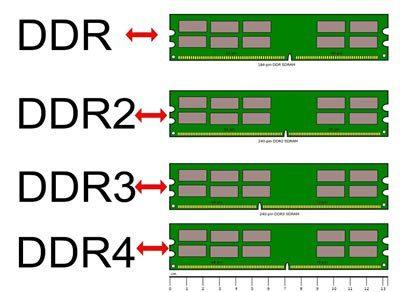 Perbedaan antara RAM DDR3 dan DDR4