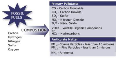 Polutan dari Pembakaran Minyak Bumi