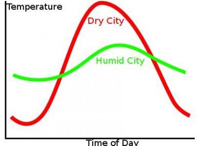 Variasi suhu sepanjang hari